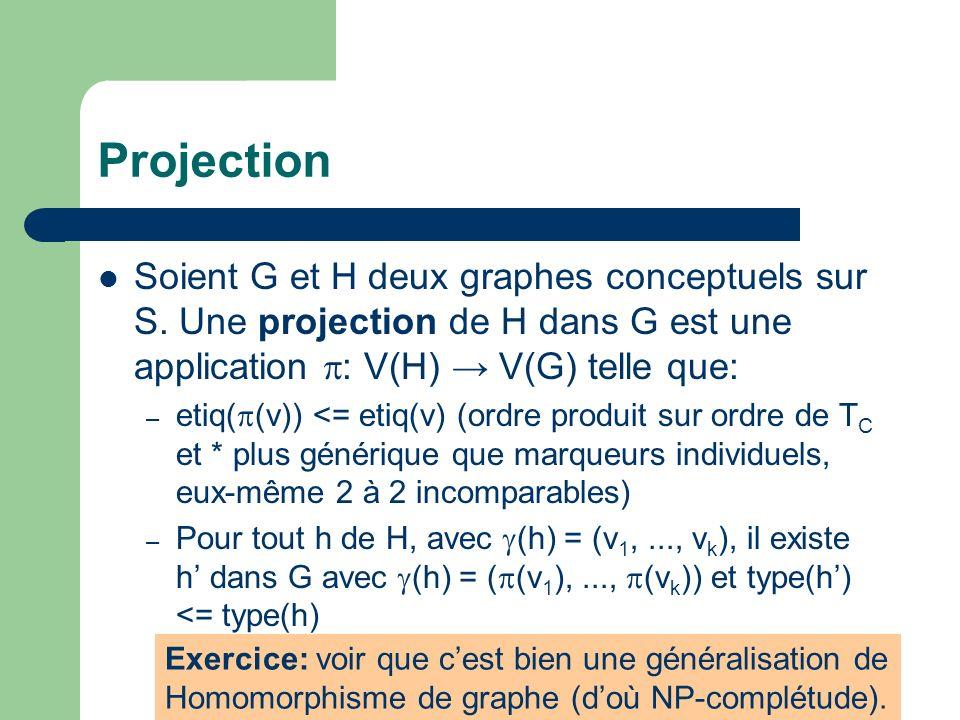 Projection Soient G et H deux graphes conceptuels sur S. Une projection de H dans G est une application : V(H) → V(G) telle que: