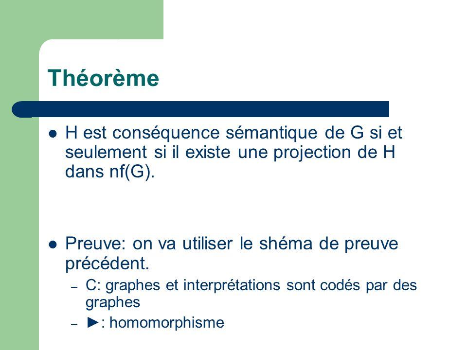 Théorème H est conséquence sémantique de G si et seulement si il existe une projection de H dans nf(G).