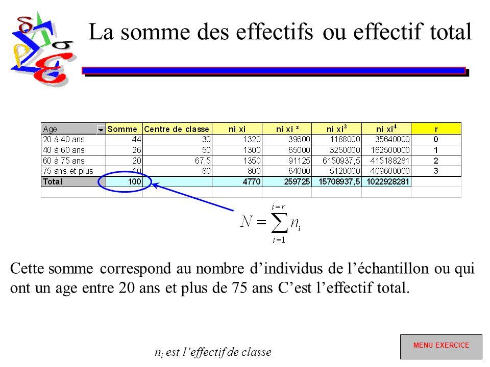 La somme des effectifs ou effectif total