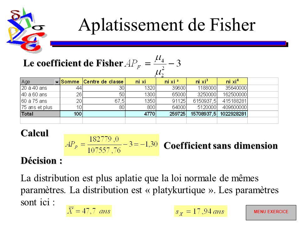 Aplatissement de Fisher