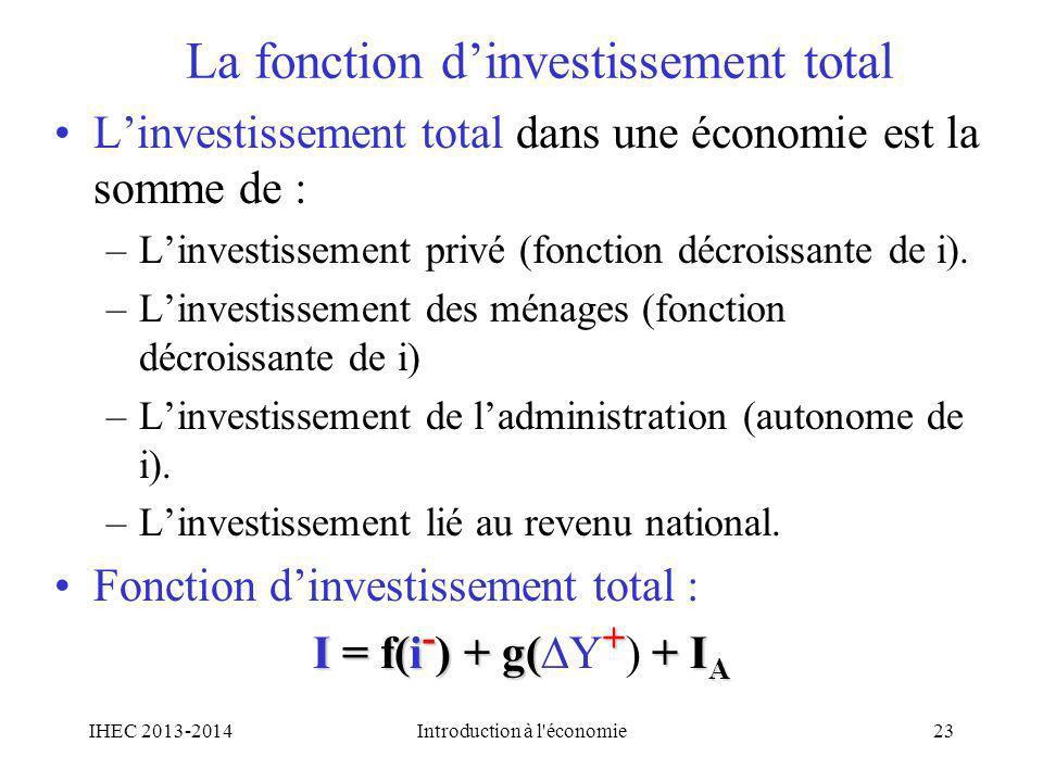 La fonction d'investissement total