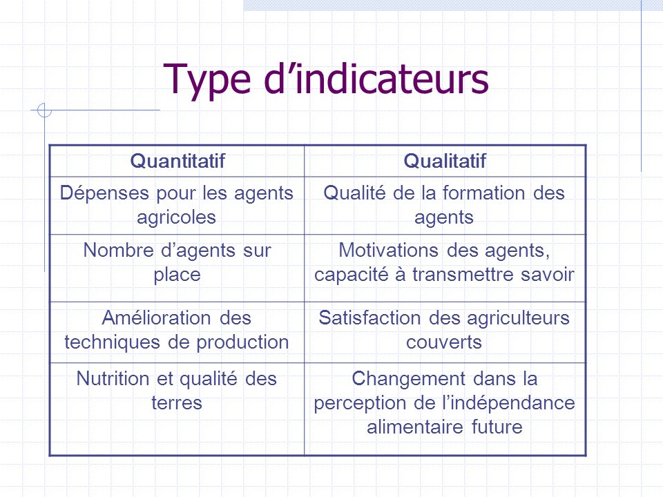 Type d'indicateurs Quantitatif Qualitatif