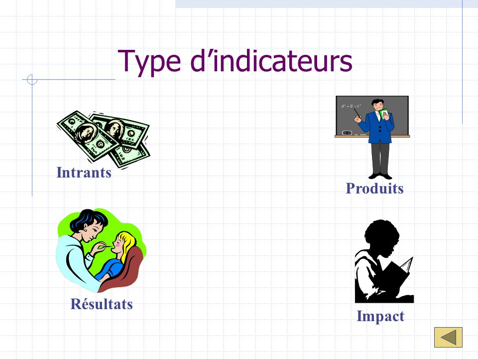 Type d'indicateurs Intrants Produits Résultats Impact