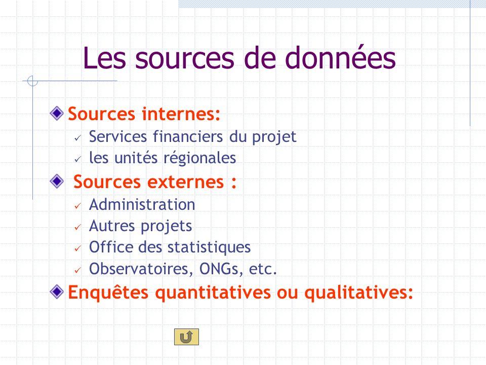 Les sources de données Sources internes: Sources externes :
