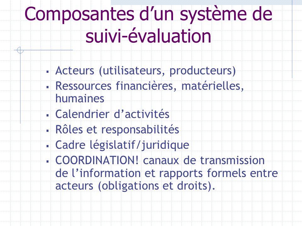Composantes d'un système de suivi-évaluation