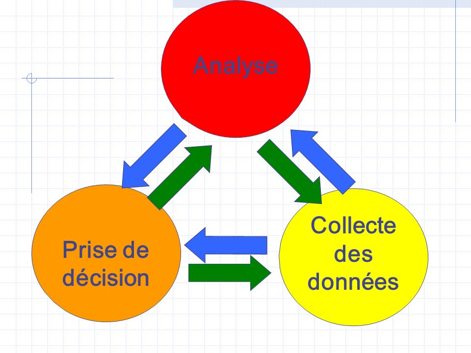 Prise de décision Collecte des données Analyse