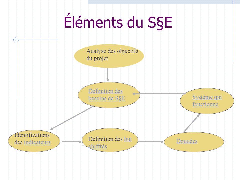 Éléments du S§E Analyse des objectifs du projet