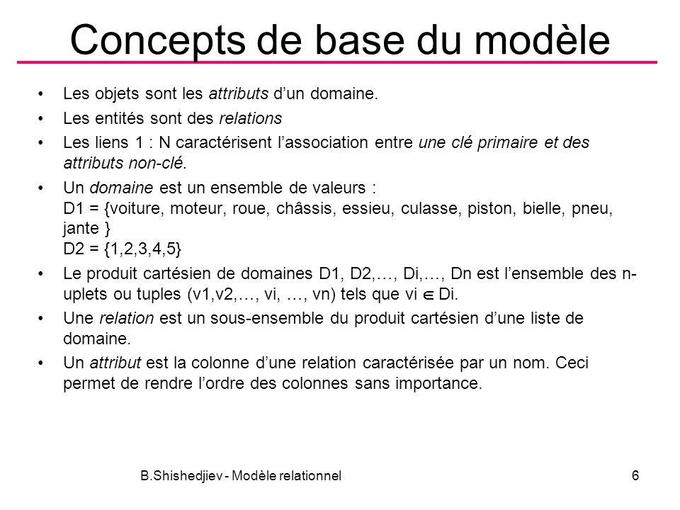 Concepts de base du modèle