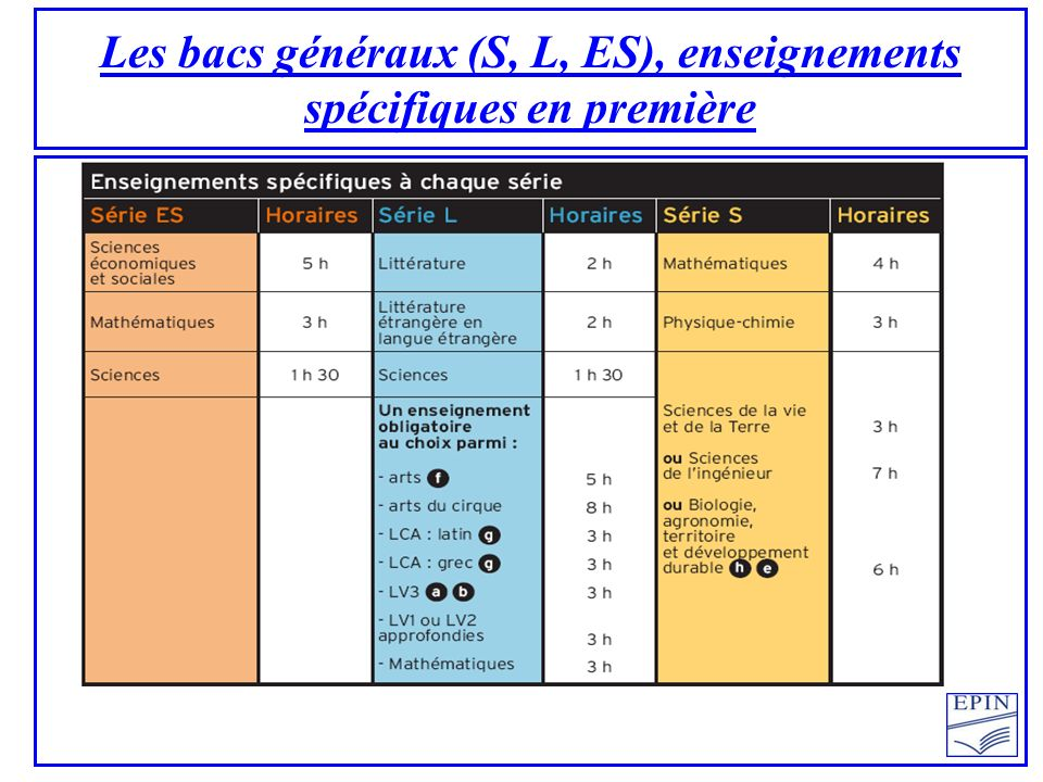 Les bacs généraux (S, L, ES), enseignements spécifiques en première