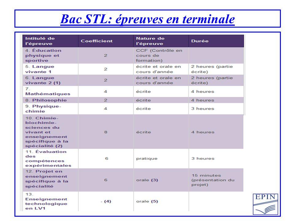 Bac STL: épreuves en terminale