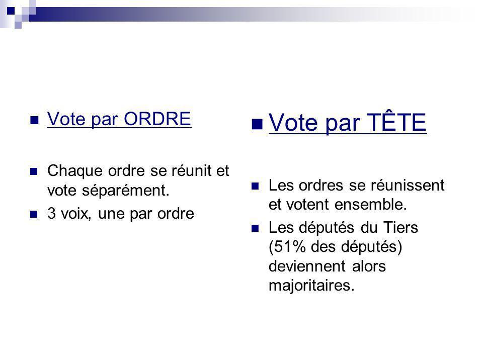 Vote par TÊTE Vote par ORDRE