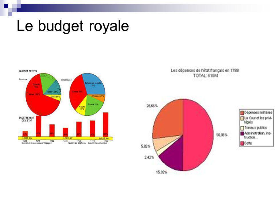 Le budget royale
