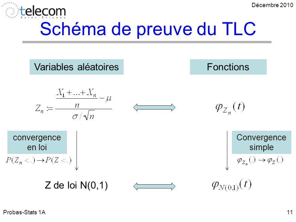 Schéma de preuve du TLC Variables aléatoires Fonctions Z de loi N(0,1)