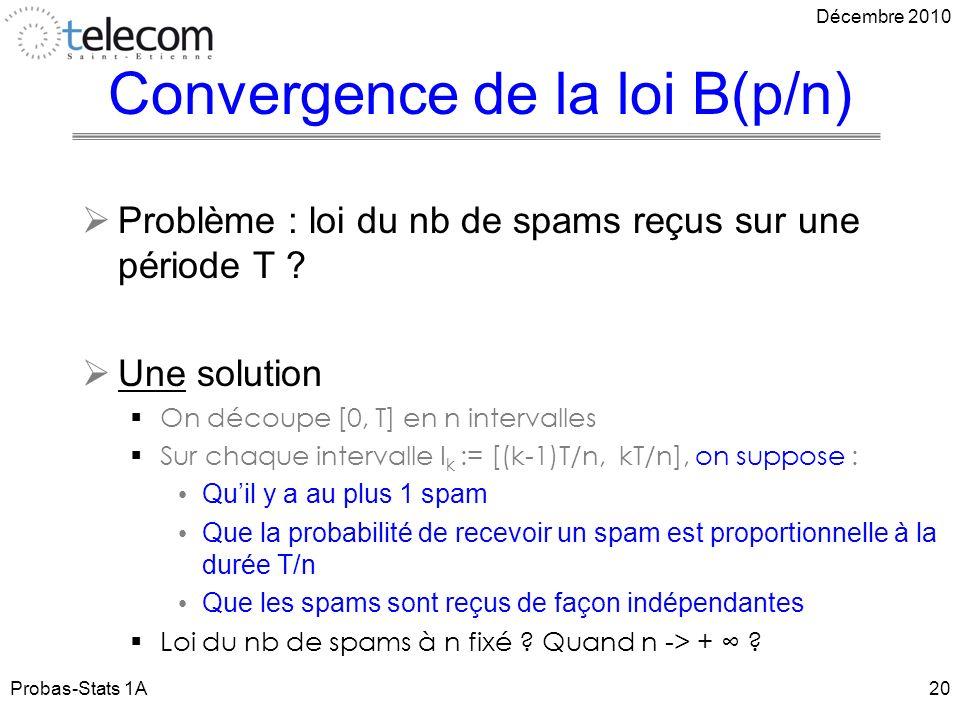 Convergence de la loi B(p/n)