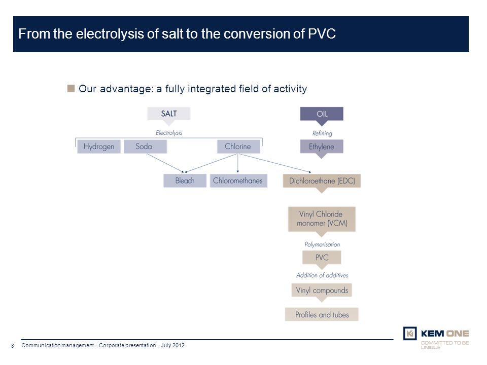 From the electrolysis of salt to the conversion of PVC
