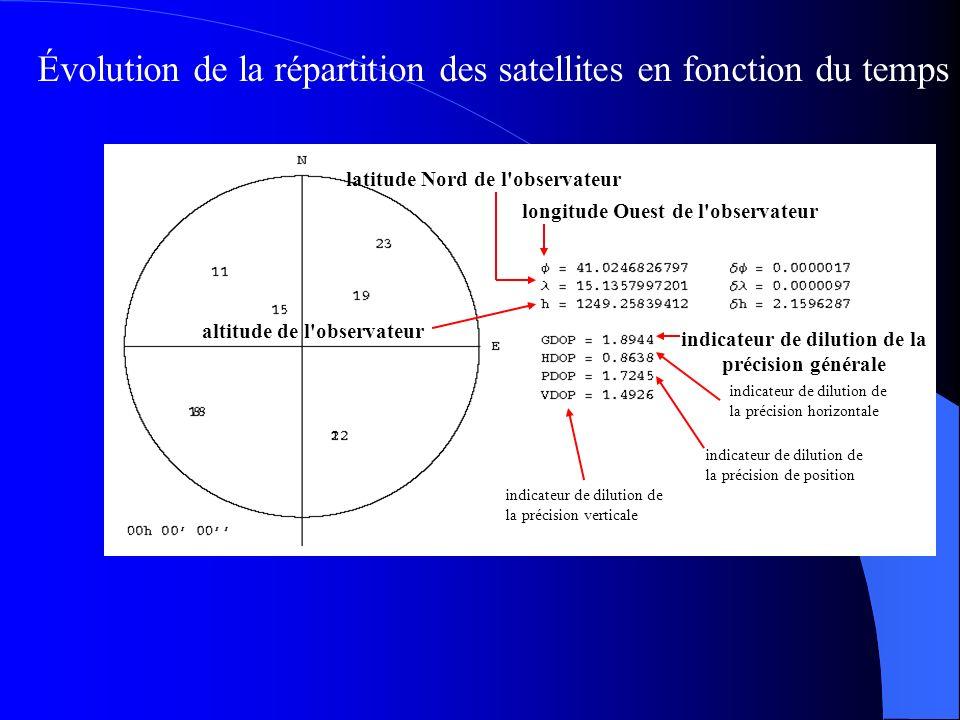 Évolution de la répartition des satellites en fonction du temps
