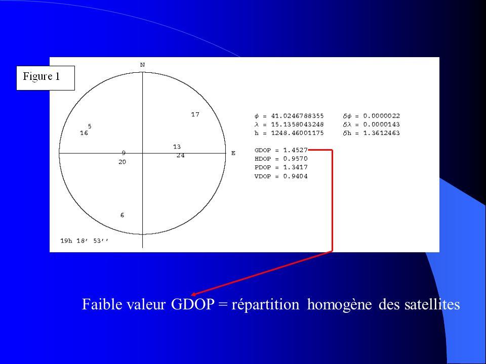 Faible valeur GDOP = répartition homogène des satellites