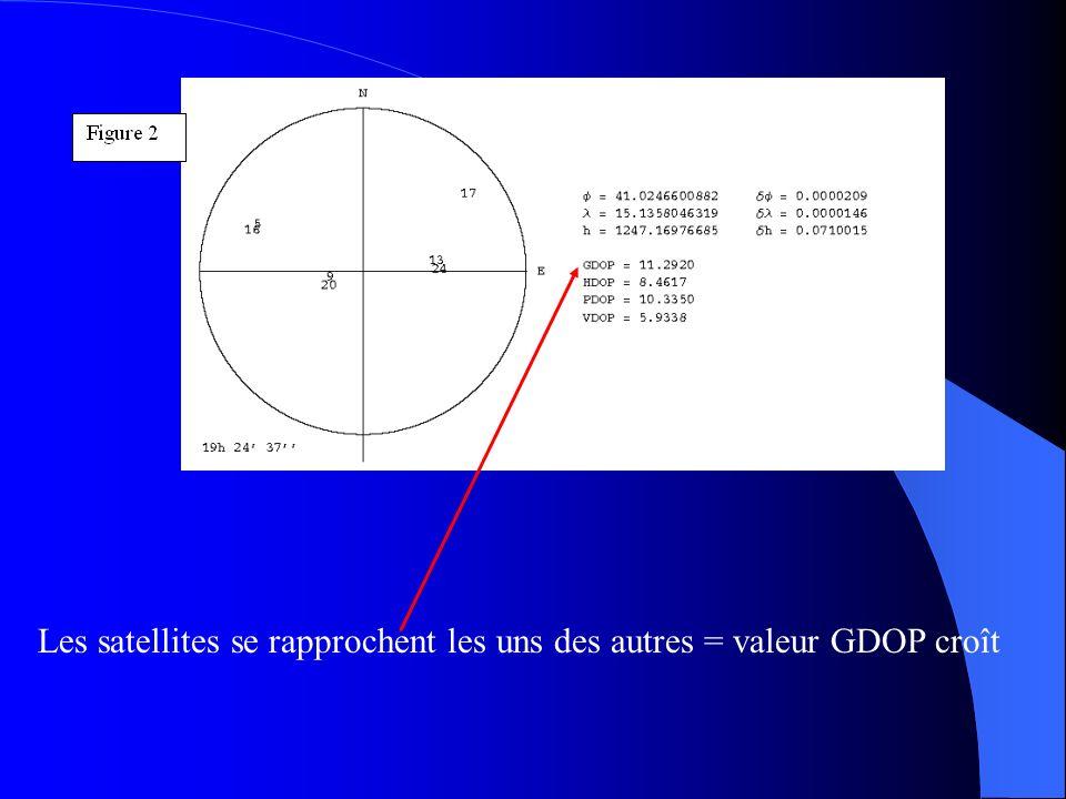 Les satellites se rapprochent les uns des autres = valeur GDOP croît