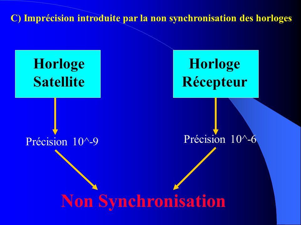 Non Synchronisation Horloge Satellite Horloge Récepteur