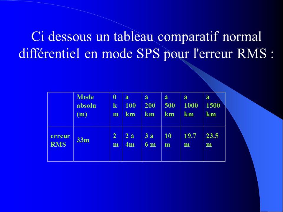 Ci dessous un tableau comparatif normal différentiel en mode SPS pour l erreur RMS :