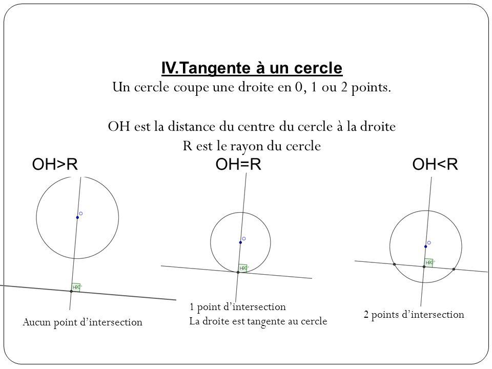 Un cercle coupe une droite en 0, 1 ou 2 points.