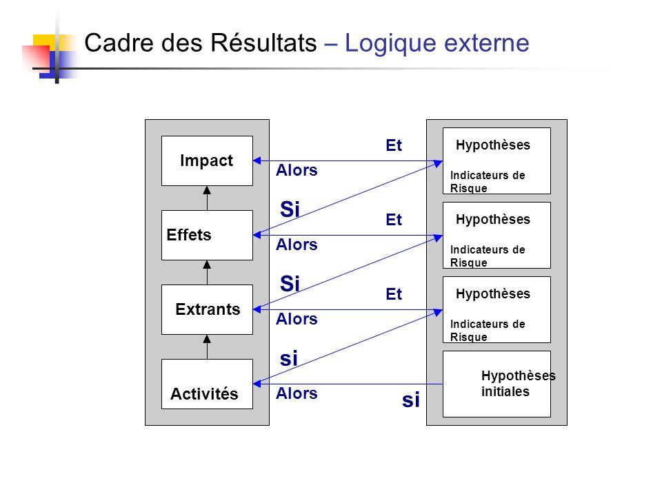 Cadre des Résultats – Logique externe