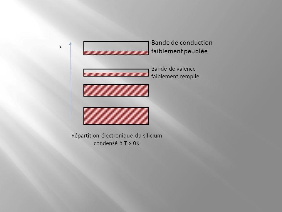 Répartition électronique du silicium condensé à T > 0K
