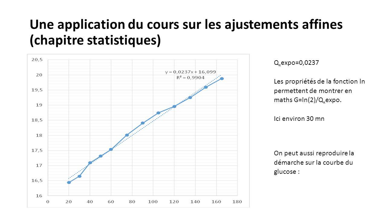 Une application du cours sur les ajustements affines (chapitre statistiques)