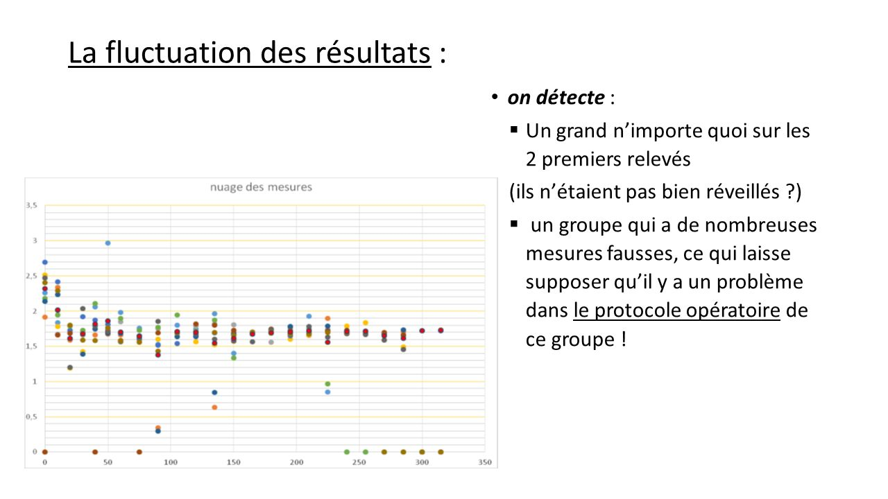 La fluctuation des résultats :