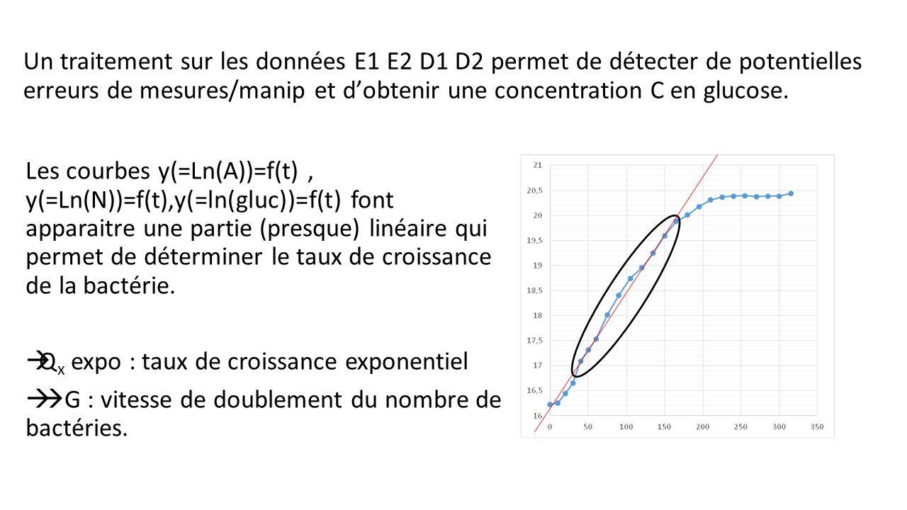 Un traitement sur les données E1 E2 D1 D2 permet de détecter de potentielles erreurs de mesures/manip et d'obtenir une concentration C en glucose.