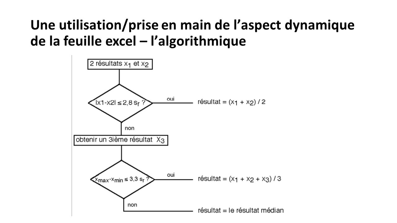 Une utilisation/prise en main de l'aspect dynamique de la feuille excel – l'algorithmique