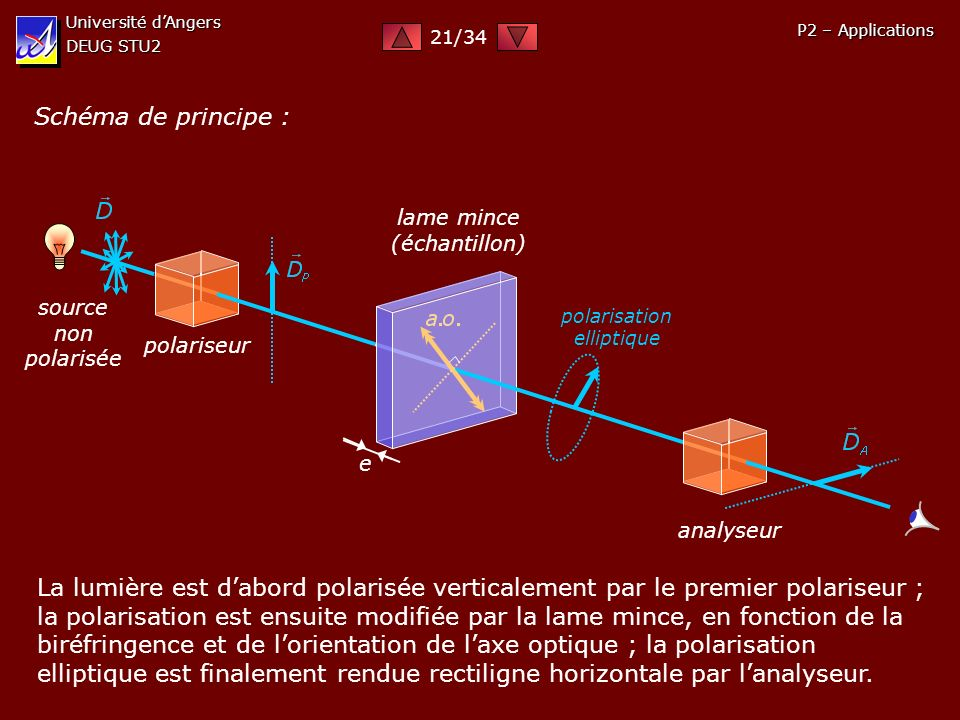 polarisation elliptique