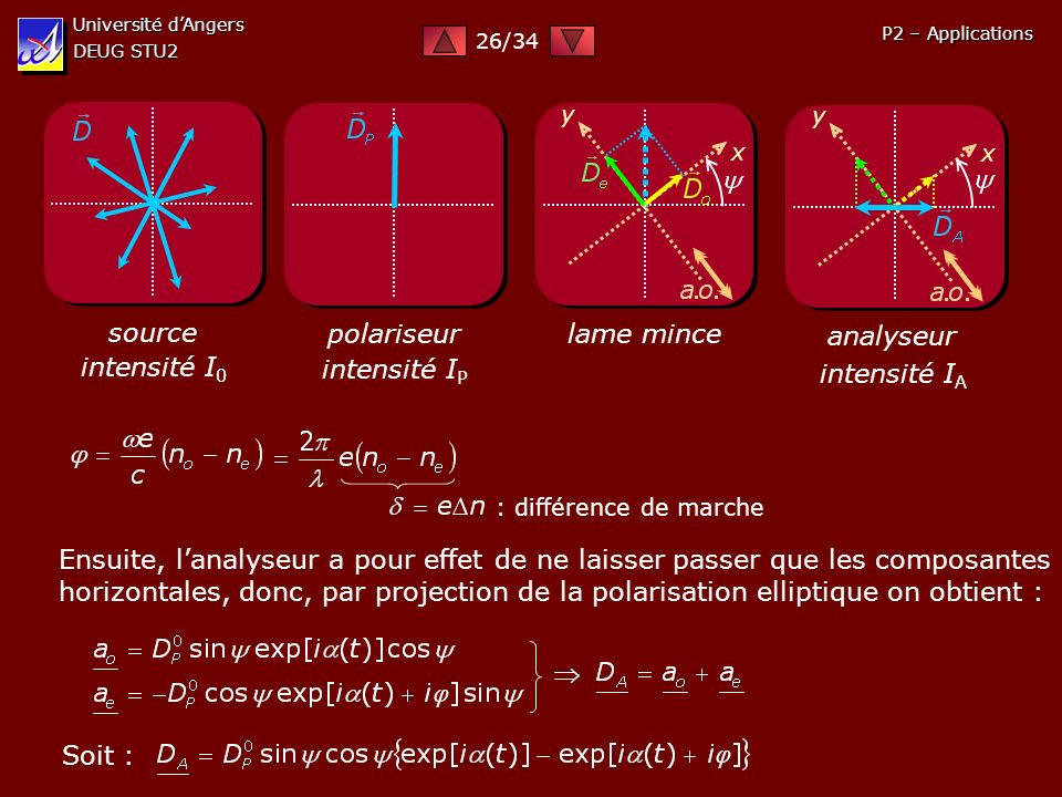 source intensité I0 polariseur intensité IP lame mince analyseur
