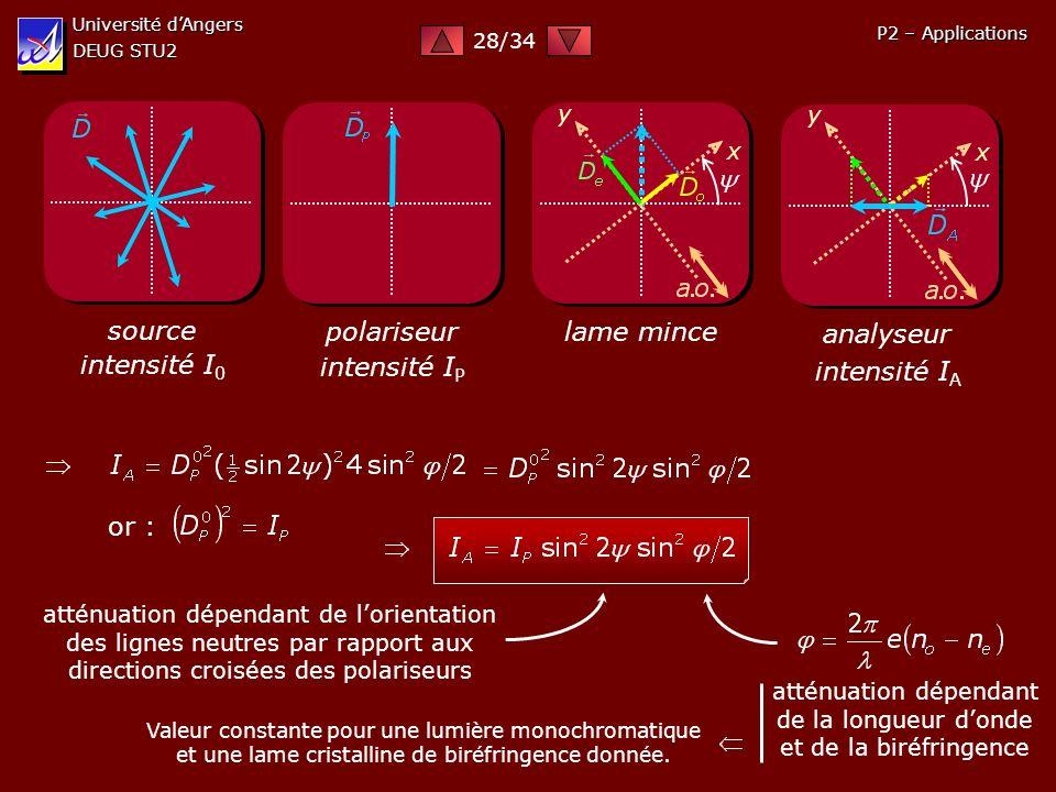 atténuation dépendant de la longueur d'onde et de la biréfringence