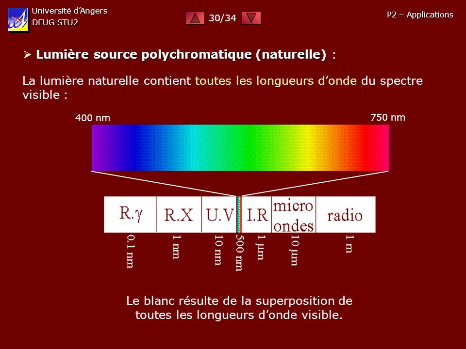  Lumière source polychromatique (naturelle) :