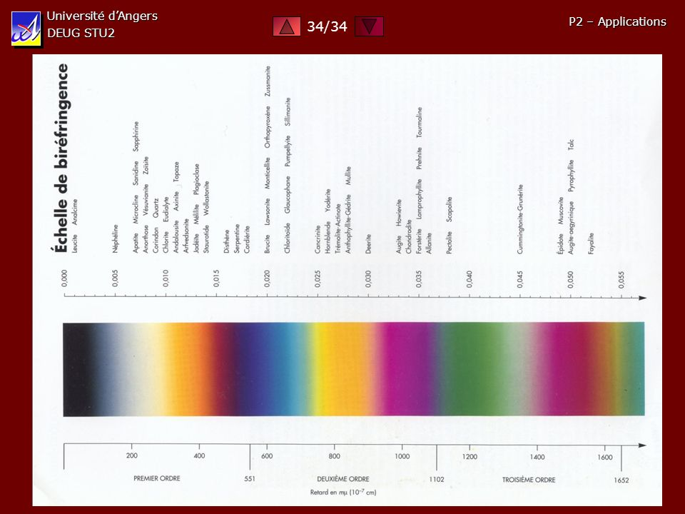 Université d'Angers DEUG STU2 34/34 P2 – Applications