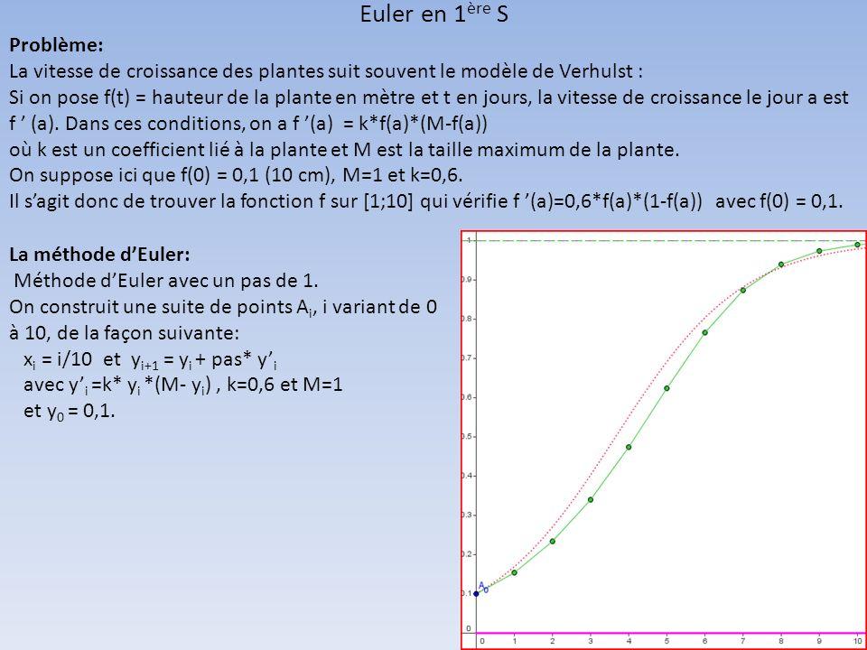 Euler en 1ère S