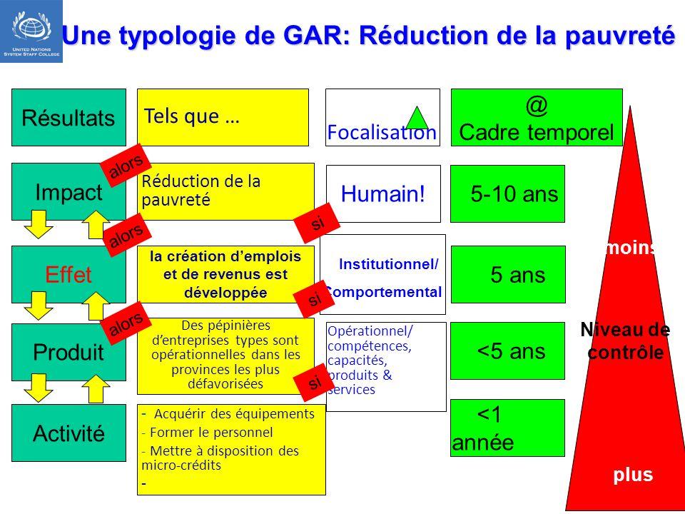 Une typologie de GAR: Réduction de la pauvreté