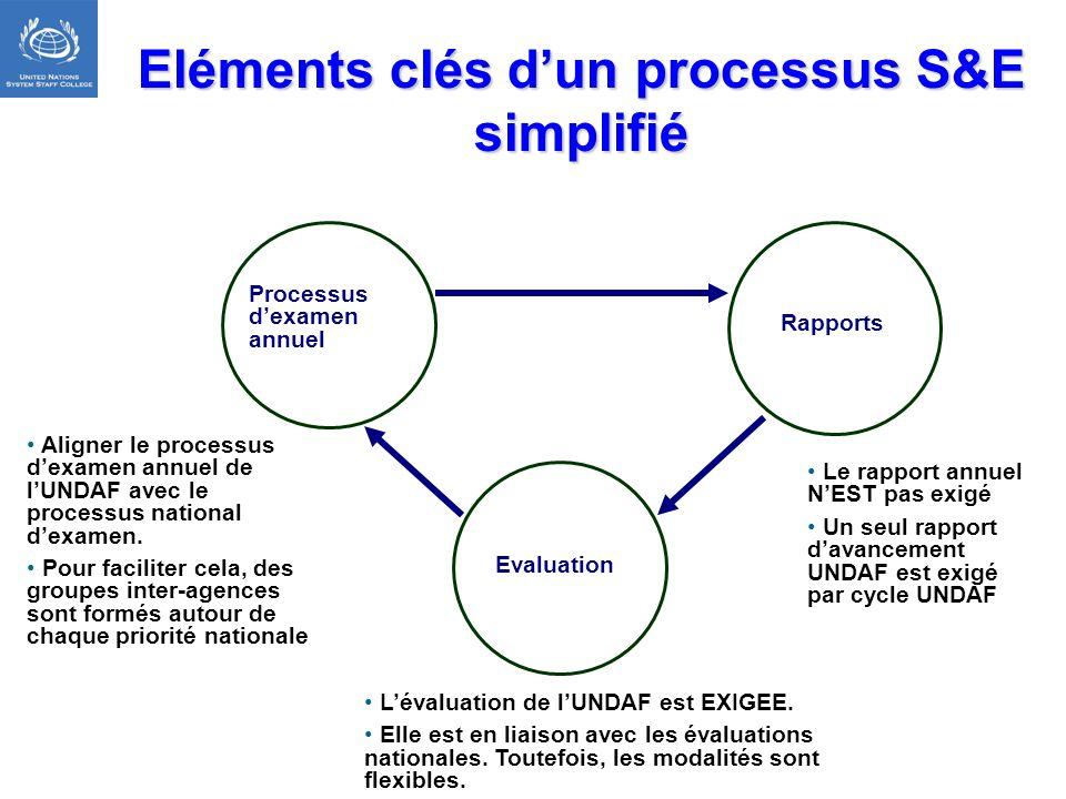 Eléments clés d'un processus S&E simplifié