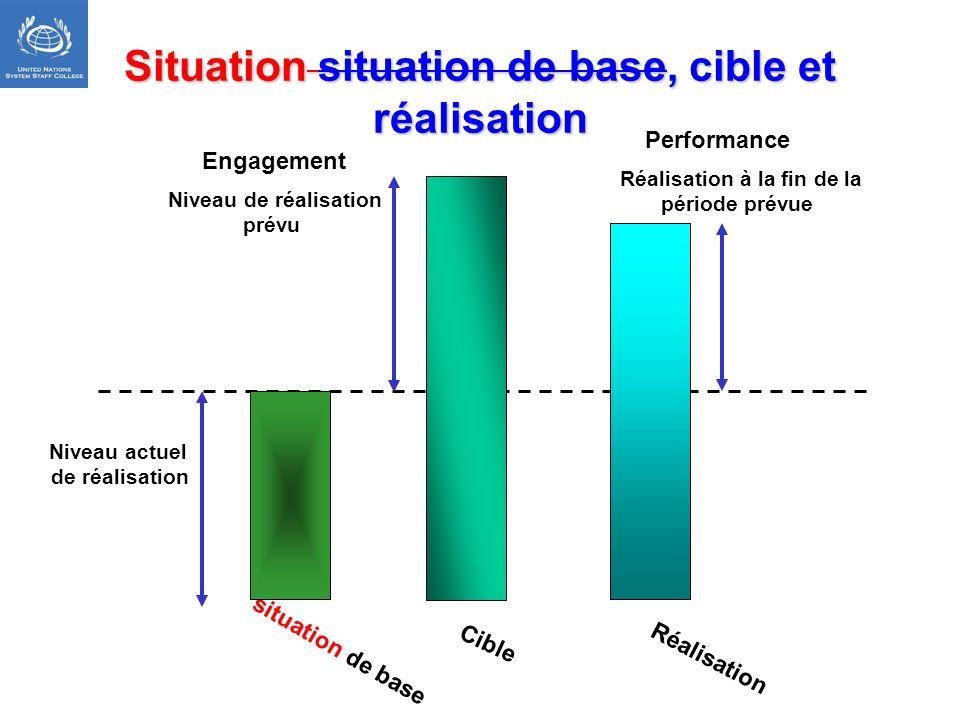 Situation situation de base, cible et réalisation