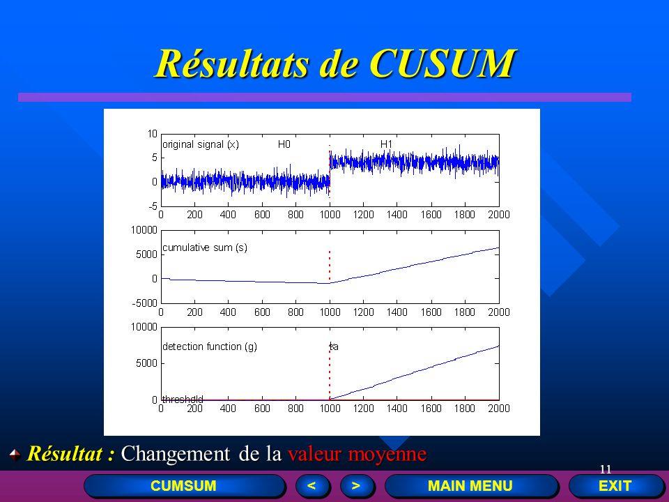 Résultats de CUSUM Résultat : Changement de la valeur moyenne CUMSUM