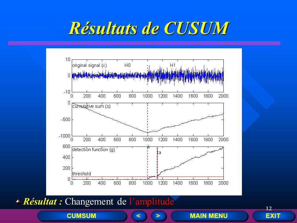 Résultats de CUSUM Résultat : Changement de l'amplitude CUMSUM <