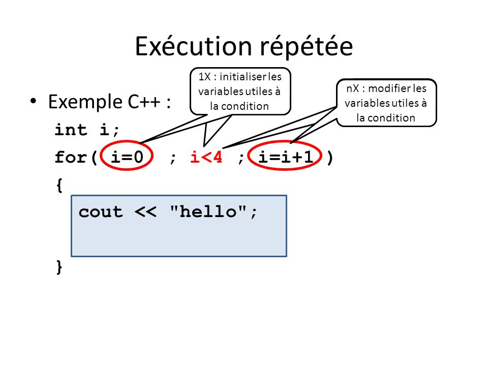 Exécution répétée Exemple C++ : int i; for( i=0 ; i<4 ; i=i+1 ) {