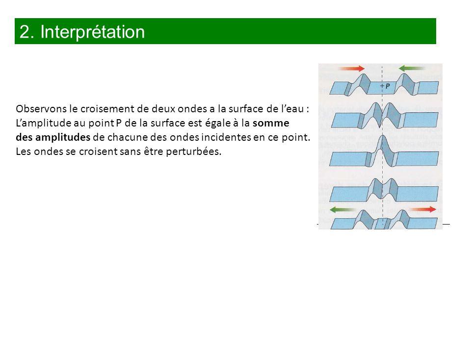 2. Interprétation Observons le croisement de deux ondes a la surface de l'eau : L'amplitude au point P de la surface est égale à la somme.