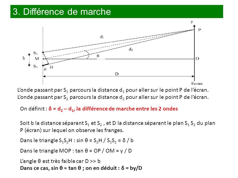 3. Différence de marche L'onde passant par S1 parcours la distance d1 pour aller sur le point P de l'écran.