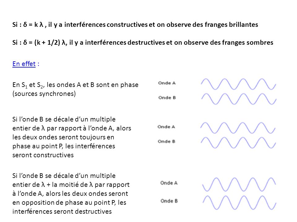 Si : δ = k λ , il y a interférences constructives et on observe des franges brillantes