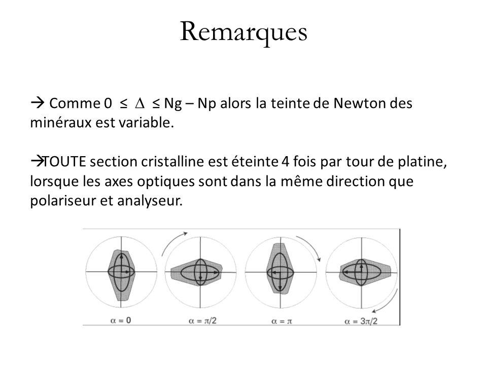 Remarques  Comme 0 ≤  ≤ Ng – Np alors la teinte de Newton des minéraux est variable.