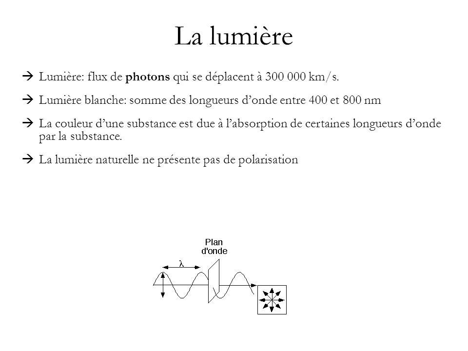 La lumière Lumière: flux de photons qui se déplacent à 300 000 km/s.