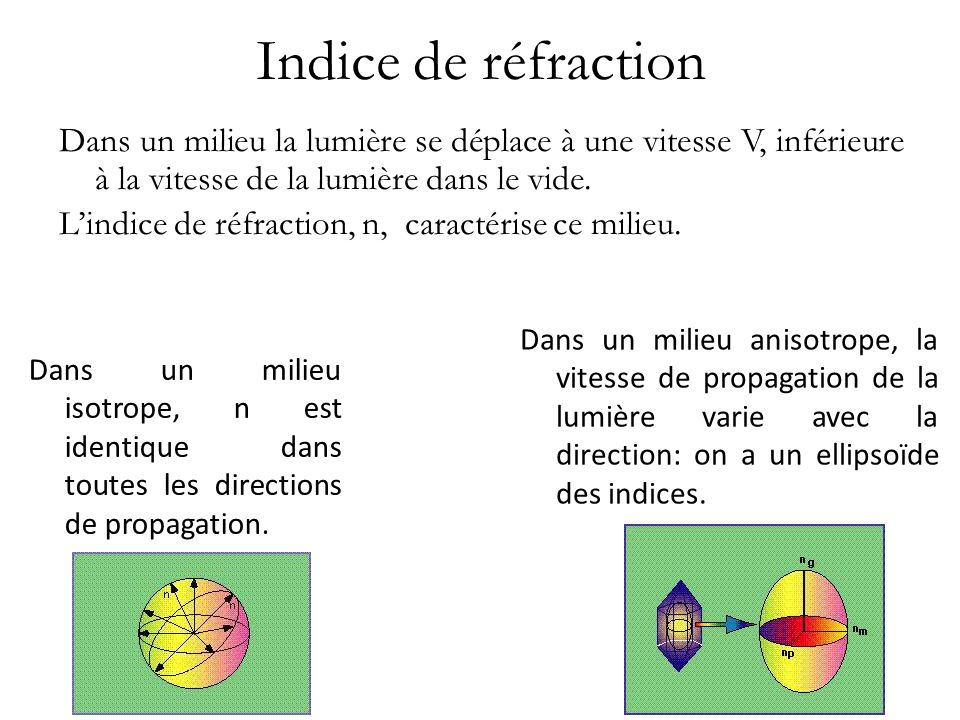 Indice de réfraction