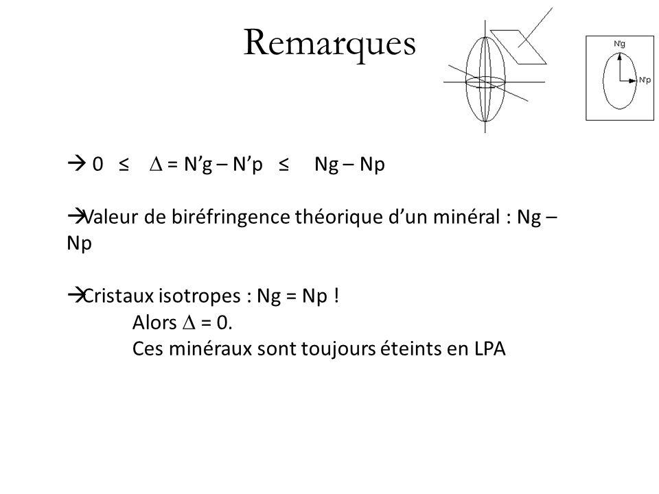 Remarques  0 ≤  = N'g – N'p ≤ Ng – Np